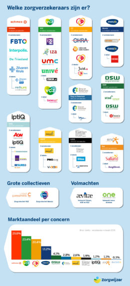 infographic-zorgverzekeraars-nederland-2020